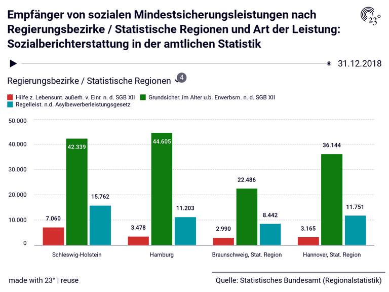 Empfänger von sozialen Mindestsicherungsleistungen nach Regierungsbezirke / Statistische Regionen und Art der Leistung: Sozialberichterstattung in der amtlichen Statistik