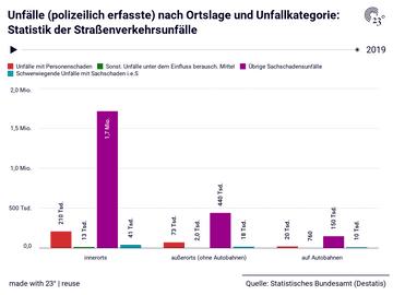 Unfälle (polizeilich erfasste) nach Ortslage und Unfallkategorie: Statistik der Straßenverkehrsunfälle