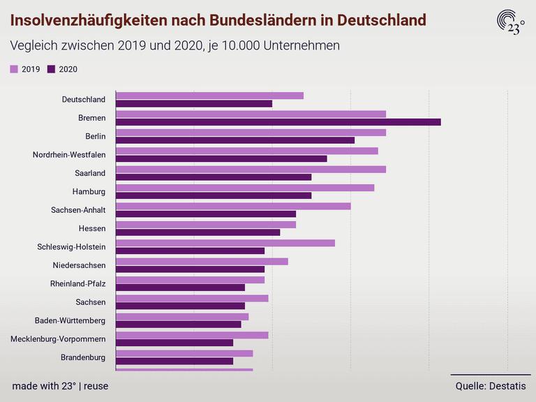 Insolvenzhäufigkeiten nach Bundesländern in Deutschland