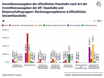 Investitionsausgaben der öffentlichen Haushalte nach Art der Investitionsausgaben der öff. Haushalte und Körperschaftsgruppen: Rechnungsergebnisse d.öffentlichen Gesamthaushalts