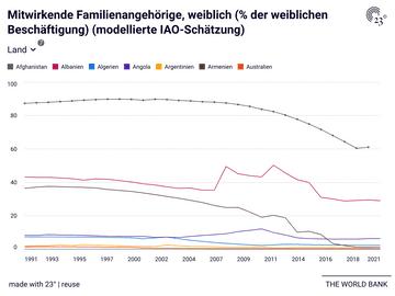 Mitwirkende Familienangehörige, weiblich (% der weiblichen Beschäftigung) (modellierte IAO-Schätzung)