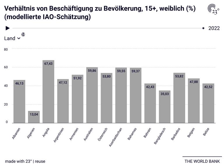 Verhältnis von Beschäftigung zu Bevölkerung, 15+, weiblich (%) (modellierte IAO-Schätzung)
