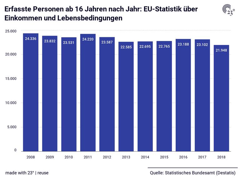 Erfasste Personen ab 16 Jahren nach Jahr: EU-Statistik über Einkommen und Lebensbedingungen