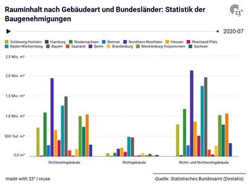 Rauminhalt nach Gebäudeart und Bundesländer: Statistik der Baugenehmigungen