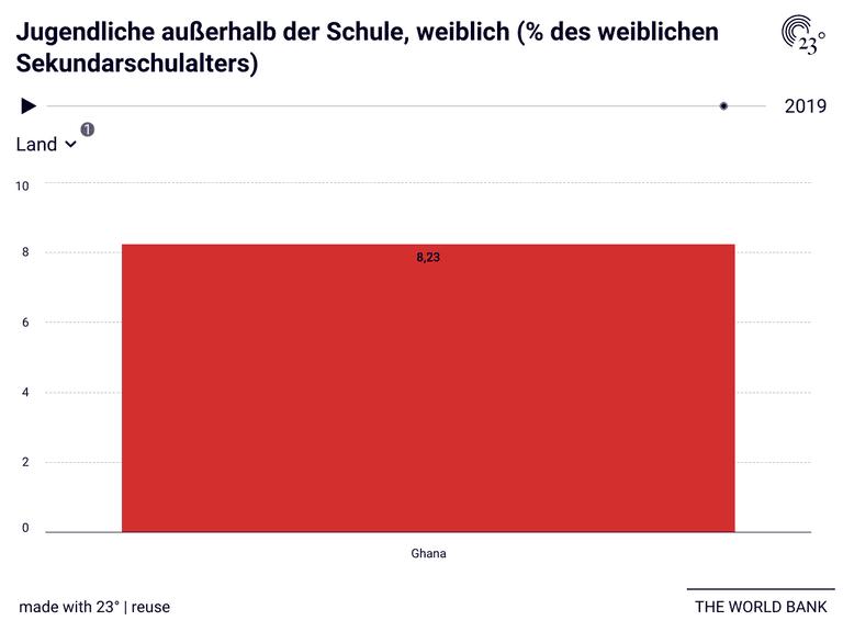 Jugendliche außerhalb der Schule, weiblich (% des weiblichen Sekundarschulalters)