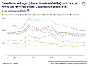 Gewerbeanmeldungen (ohne Automatenaufsteller) nach Jahr und Kreise und kreisfreie Städte: Gewerbeanzeigenstatistik