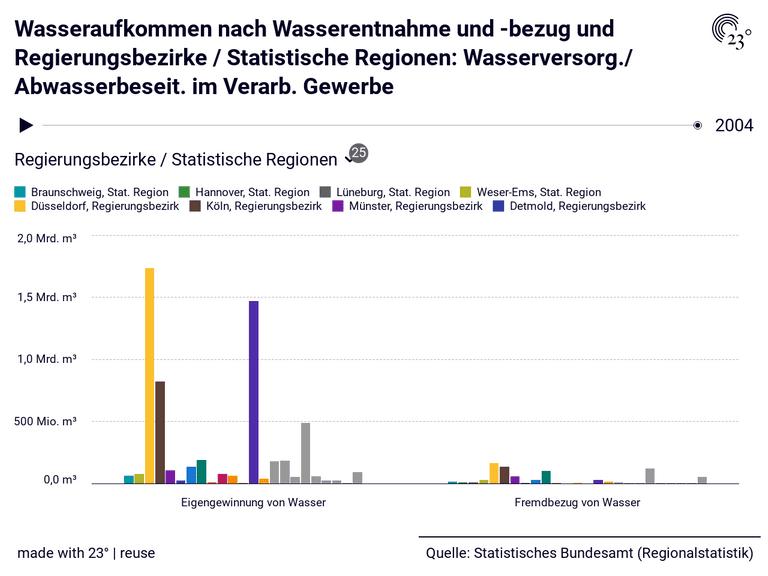 Wasseraufkommen nach Wasserentnahme und -bezug und Regierungsbezirke / Statistische Regionen: Wasserversorg./ Abwasserbeseit. im Verarb. Gewerbe