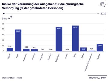 Risiko der Verarmung der Ausgaben für die chirurgische Versorgung (% der gefährdeten Personen)