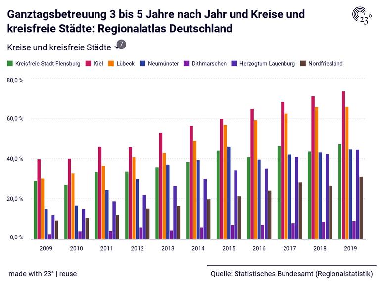 Ganztagsbetreuung 3 bis 5 Jahre nach Jahr und Kreise und kreisfreie Städte: Regionalatlas Deutschland