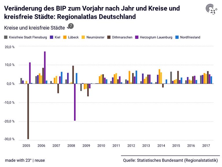 Veränderung des BIP zum Vorjahr nach Jahr und Kreise und kreisfreie Städte: Regionalatlas Deutschland