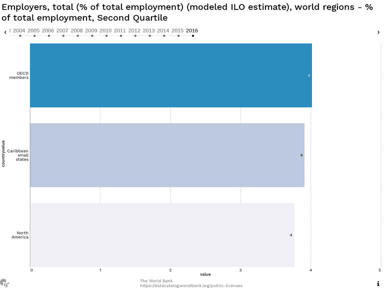 Employers, total (% of total employment) (modeled ILO estimate), world regions - % of total employment, Second Quartile