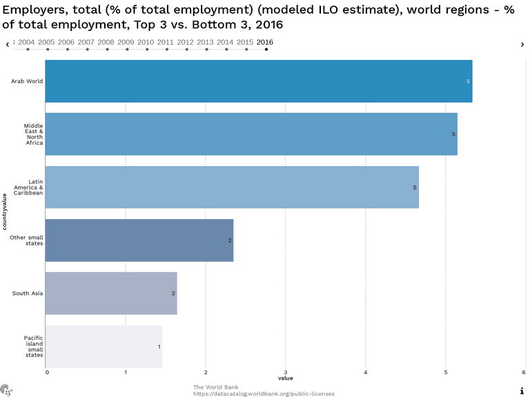 Employers, total (% of total employment) (modeled ILO estimate), world regions - % of total employment, Top 3 vs. Bottom 3, 2016