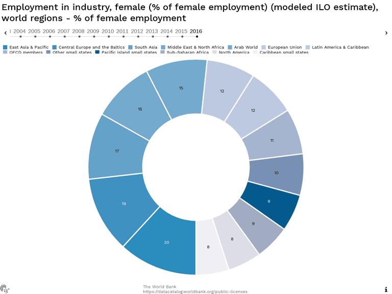 Employment in industry, female (% of female employment) (modeled ILO estimate), world regions - % of female employment
