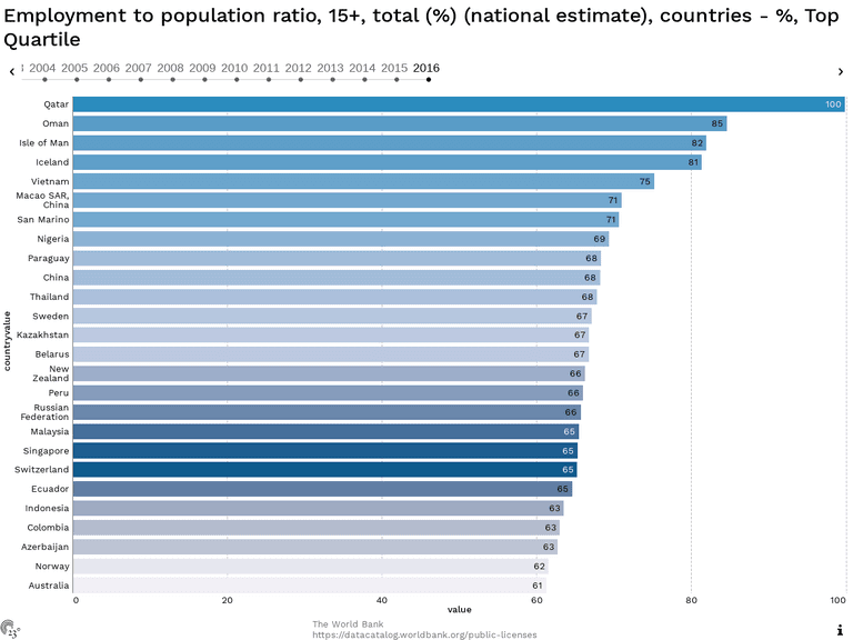 Employment to population ratio, 15+, total (%) (national estimate), countries - %, Top Quartile