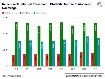 Reisen nach Jahr und Reisedauer: Statistik über die touristische Nachfrage