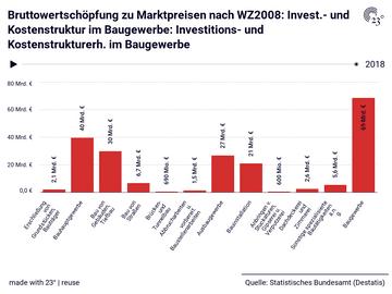 Bruttowertschöpfung zu Marktpreisen nach WZ2008: Invest.- und Kostenstruktur im Baugewerbe: Investitions- und Kostenstrukturerh. im Baugewerbe