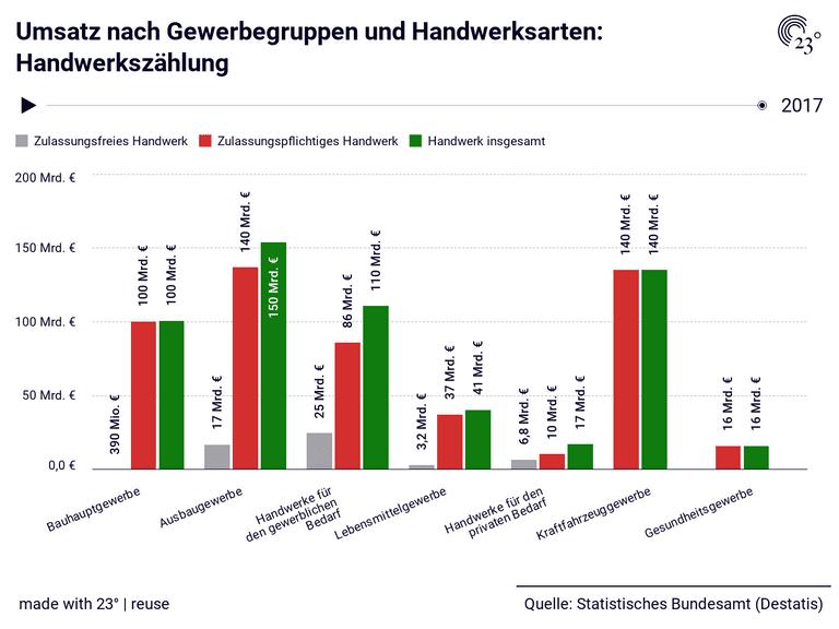 Umsatz nach Gewerbegruppen und Handwerksarten: Handwerkszählung