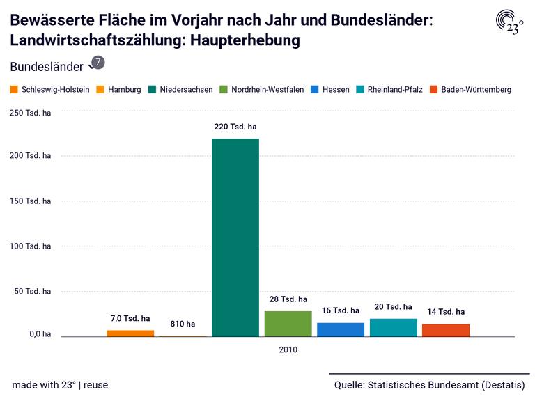 Bewässerte Fläche im Vorjahr nach Jahr und Bundesländer: Landwirtschaftszählung: Haupterhebung