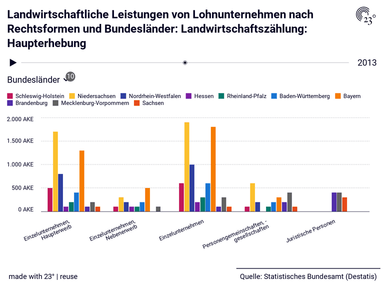 Landwirtschaftliche Leistungen von Lohnunternehmen nach Rechtsformen und Bundesländer: Landwirtschaftszählung: Haupterhebung