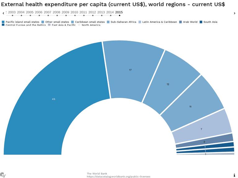External health expenditure per capita (current US$), world regions - current US$