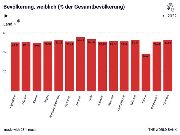 Bevölkerung, weiblich (% der Gesamtbevölkerung)