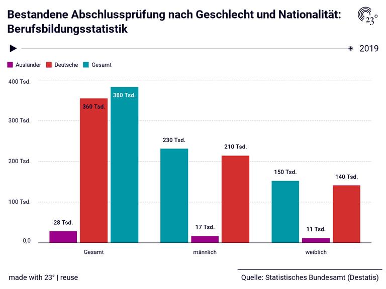 Bestandene Abschlussprüfung nach Geschlecht und Nationalität: Berufsbildungsstatistik