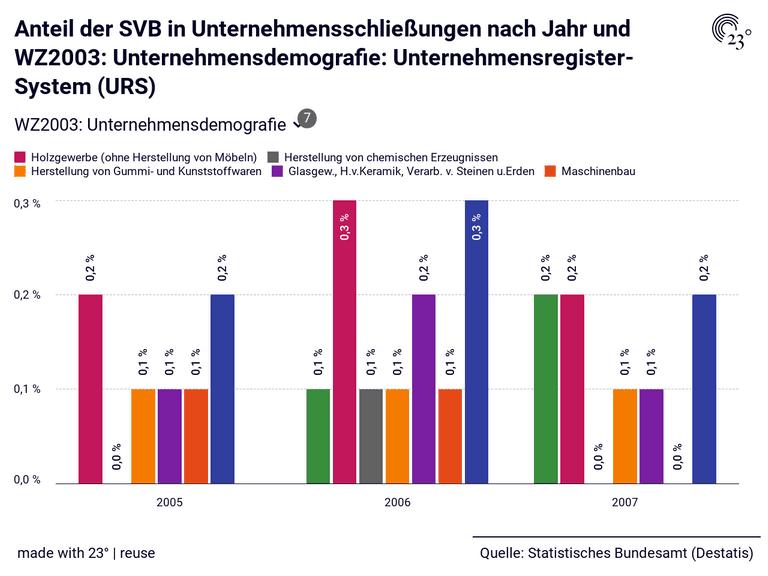 Anteil der SVB in Unternehmensschließungen nach Jahr und WZ2003: Unternehmensdemografie: Unternehmensregister-System (URS)