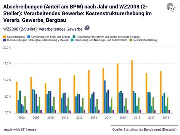 Abschreibungen (Anteil am BPW) nach Jahr und WZ2008 (2-Steller): Verarbeitendes Gewerbe: Kostenstrukturerhebung im Verarb. Gewerbe, Bergbau