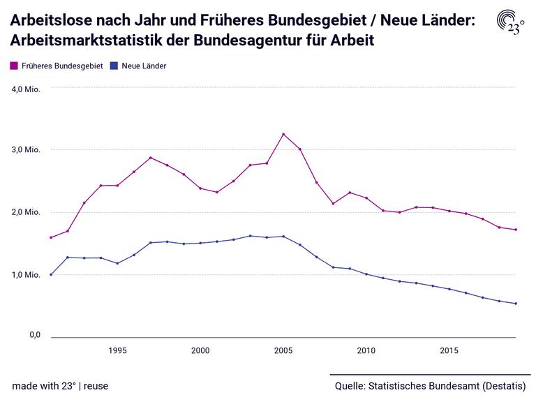 Arbeitslose nach Jahr und Früheres Bundesgebiet / Neue Länder: Arbeitsmarktstatistik der Bundesagentur für Arbeit