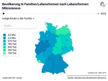 Bevölkerung in Familien/Lebensformen nach Lebensformen: Mikrozensus