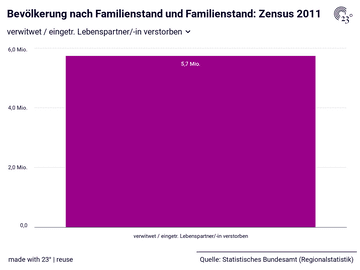 Bevölkerung nach Familienstand und Familienstand: Zensus 2011