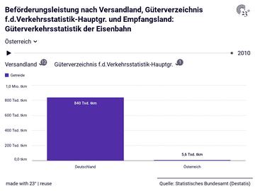 Beförderungsleistung nach Versandland, Güterverzeichnis f.d.Verkehrsstatistik-Hauptgr. und Empfangsland: Güterverkehrsstatistik der Eisenbahn
