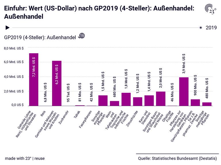 Einfuhr: Wert (US-Dollar) nach GP2019 (4-Steller): Außenhandel: Außenhandel