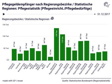 Pflegegeldempfänger nach Regierungsbezirke / Statistische Regionen: Pflegestatistik (Pflegeeinricht./Pflegebedürftige)