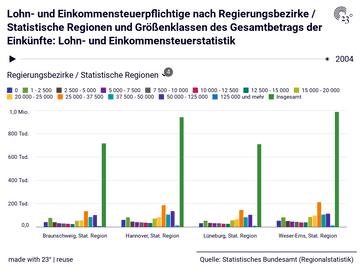 Lohn- und Einkommensteuerpflichtige nach Regierungsbezirke / Statistische Regionen und Größenklassen des Gesamtbetrags der Einkünfte: Lohn- und Einkommensteuerstatistik