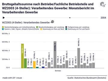 Bruttogehaltssumme nach Betriebe/Fachliche Betriebsteile und WZ2003 (4-Steller): Verarbeitendes Gewerbe: Monatsbericht im Verarbeitenden Gewerbe