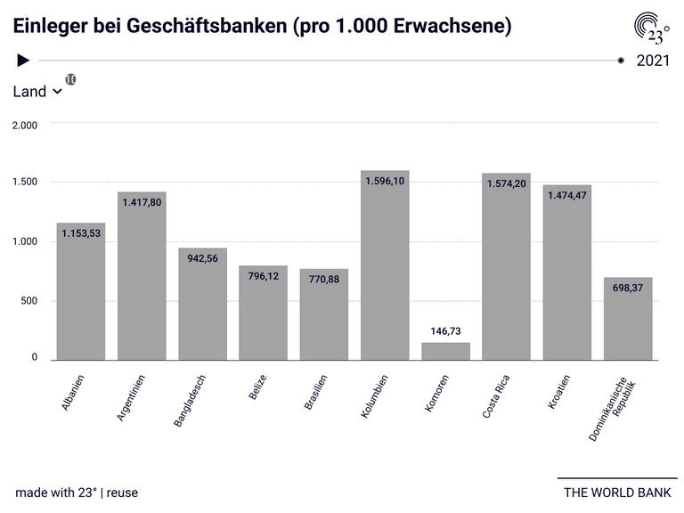 Einleger bei Geschäftsbanken (pro 1.000 Erwachsene)