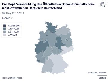 Pro-Kopf-Verschuldung des Öffentlichen Gesamthaushalts beim nicht-öffentlichen Bereich in Deutschland