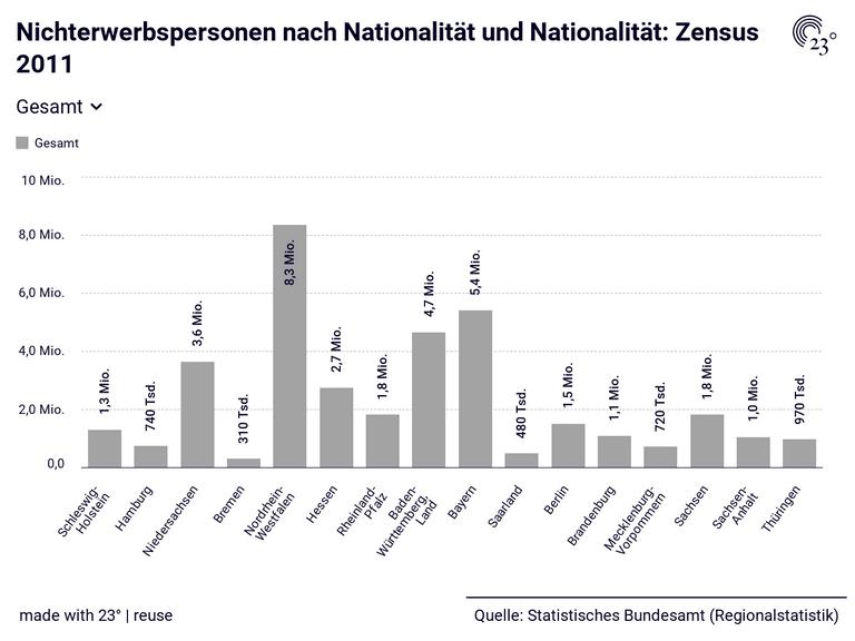 Nichterwerbspersonen nach Nationalität und Nationalität: Zensus 2011