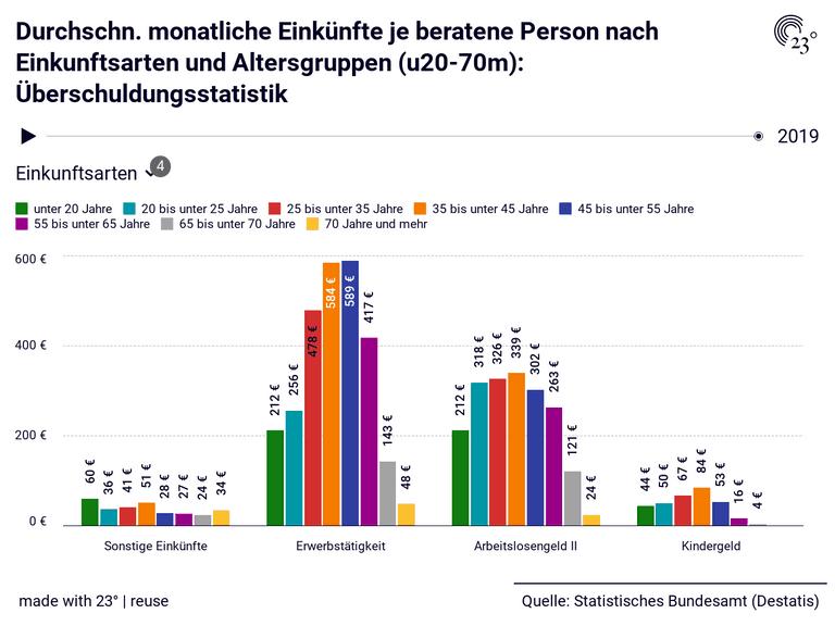 Durchschn. monatliche Einkünfte je beratene Person nach Einkunftsarten und Altersgruppen (u20-70m): Überschuldungsstatistik