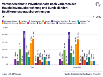 Vorausberechnete Privathaushalte nach Varianten der Haushaltsvorausberechnung und Bundesländer: Bevölkerungsvorausberechnungen