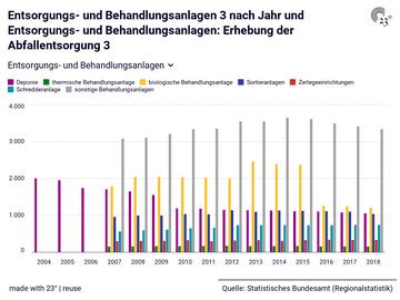 Entsorgungs- und Behandlungsanlagen 3 nach Jahr und Entsorgungs- und Behandlungsanlagen: Erhebung der Abfallentsorgung 3