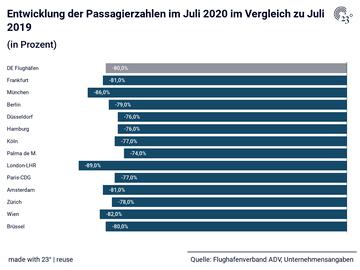 Entwicklung der Passagierzahlen im Juli 2020 im Vergleich zu Juli 2019