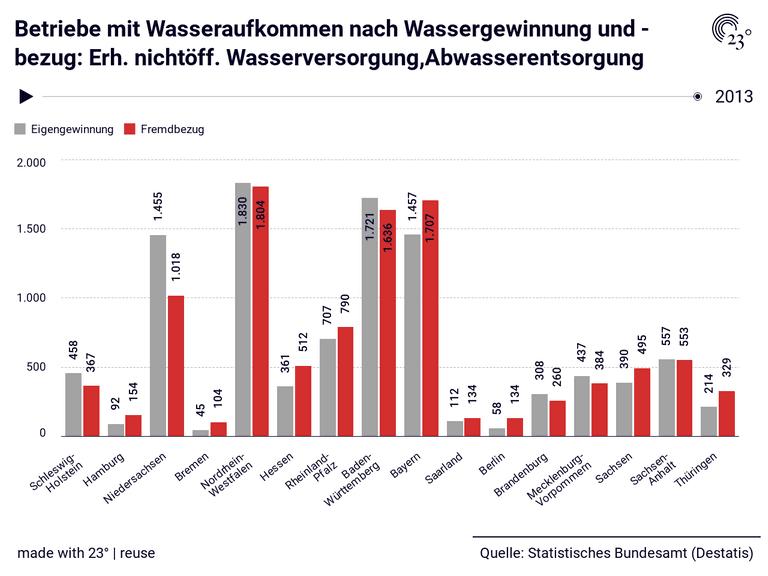 Betriebe mit Wasseraufkommen nach Wassergewinnung und -bezug: Erh. nichtöff. Wasserversorgung,Abwasserentsorgung