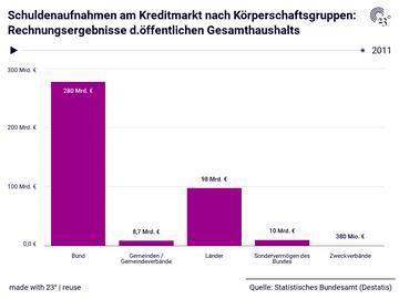 Schuldenaufnahmen am Kreditmarkt nach Körperschaftsgruppen: Rechnungsergebnisse d.öffentlichen Gesamthaushalts