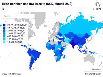 IBRD-Darlehen und IDA-Kredite (DOD, aktuell US $)