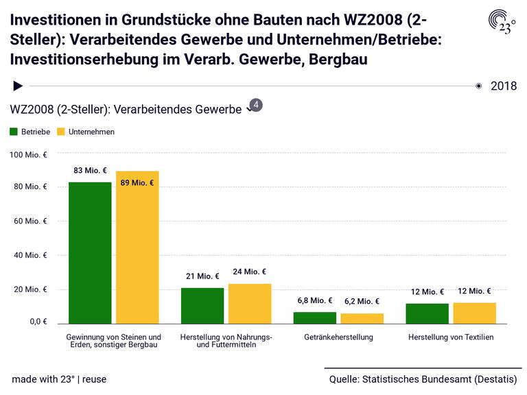Investitionen in Grundstücke ohne Bauten nach WZ2008 (2-Steller): Verarbeitendes Gewerbe und Unternehmen/Betriebe: Investitionserhebung im Verarb. Gewerbe, Bergbau