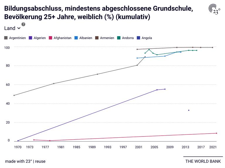 Bildungsabschluss, mindestens abgeschlossene Grundschule, Bevölkerung 25+ Jahre, weiblich (%) (kumulativ)