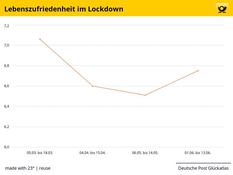Lebenszufriedenheit im Lockdown