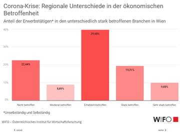 WIFO - Regionale Unterschiede in der ökonomischen Betroffenheit